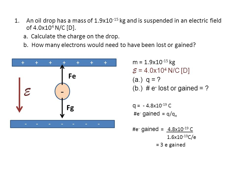 An oil drop has a mass of 1.9x10-15 kg and is suspended in an electric field of 4.0x104 N/C [D].